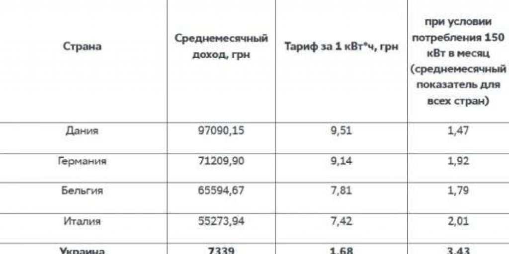 Еврокомиссия: на Украине самая высокая цена на электроэнергию в Европе